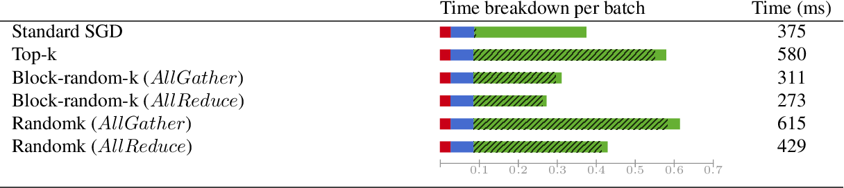 Figure 3 for Sparse Communication for Training Deep Networks