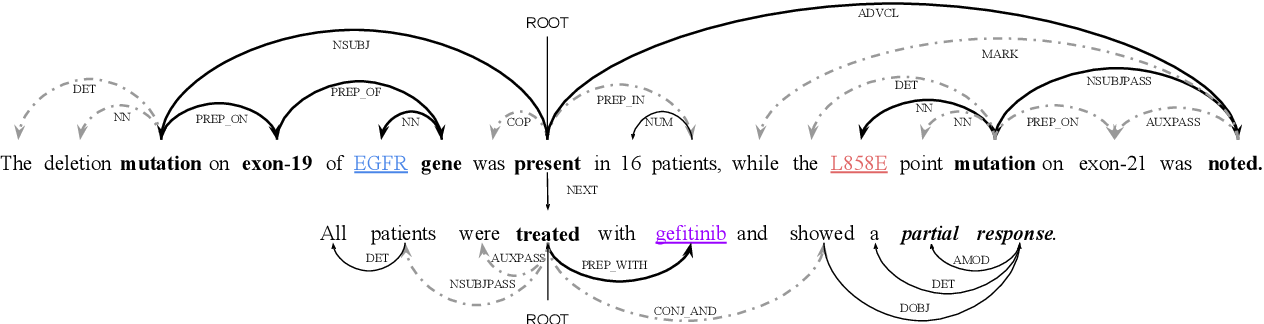 Figure 1 for Attention Guided Graph Convolutional Networks for Relation Extraction