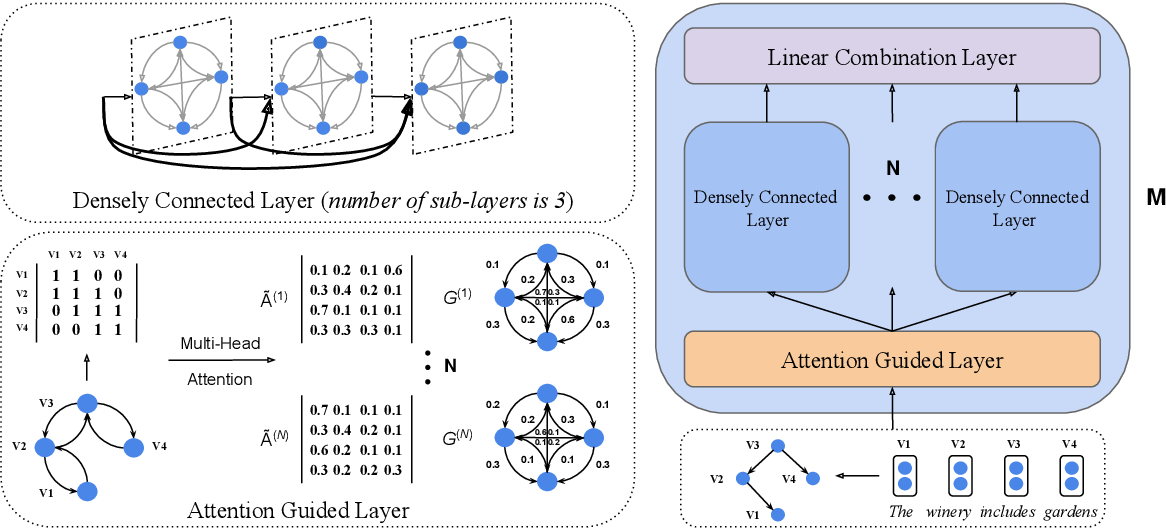 Figure 3 for Attention Guided Graph Convolutional Networks for Relation Extraction