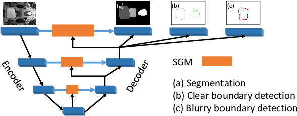 Figure 3 for Semantic-guided Encoder Feature Learning for Blurry Boundary Delineation