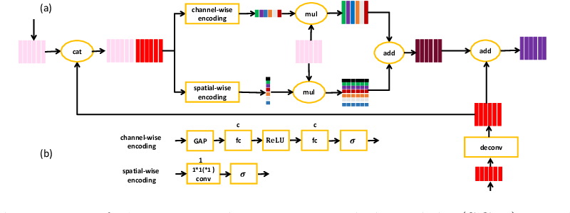 Figure 4 for Semantic-guided Encoder Feature Learning for Blurry Boundary Delineation