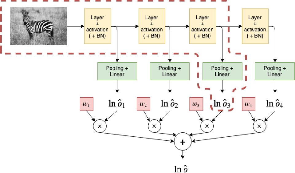 Figure 1 for Finding the Optimal Network Depth in Classification Tasks