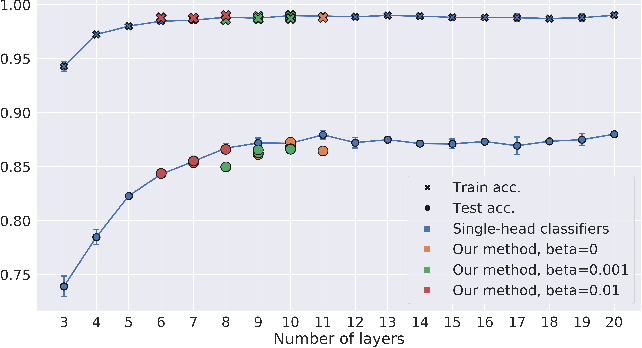 Figure 3 for Finding the Optimal Network Depth in Classification Tasks