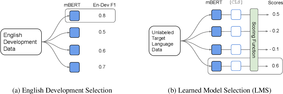 Figure 1 for Model Selection for Cross-Lingual Transfer using a Learned Scoring Function