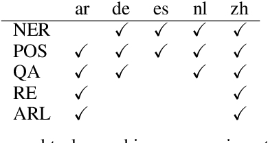 Figure 2 for Model Selection for Cross-Lingual Transfer using a Learned Scoring Function