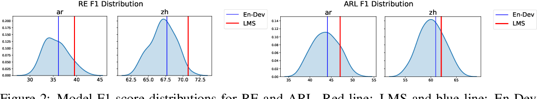 Figure 4 for Model Selection for Cross-Lingual Transfer using a Learned Scoring Function