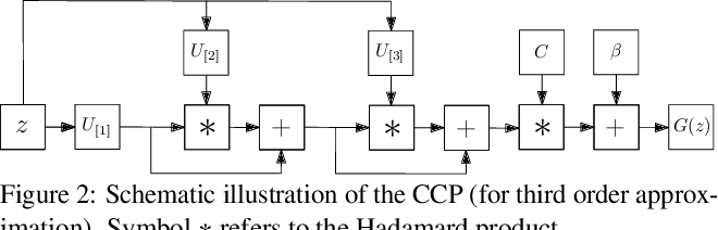 Figure 3 for $Π-$nets: Deep Polynomial Neural Networks