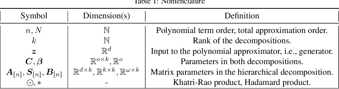 Figure 2 for $Π-$nets: Deep Polynomial Neural Networks