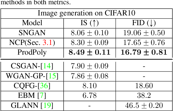 Figure 4 for $Π-$nets: Deep Polynomial Neural Networks