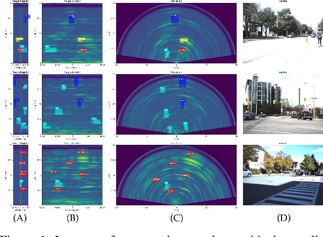 Figure 1 for RADDet: Range-Azimuth-Doppler based Radar Object Detection for Dynamic Road Users
