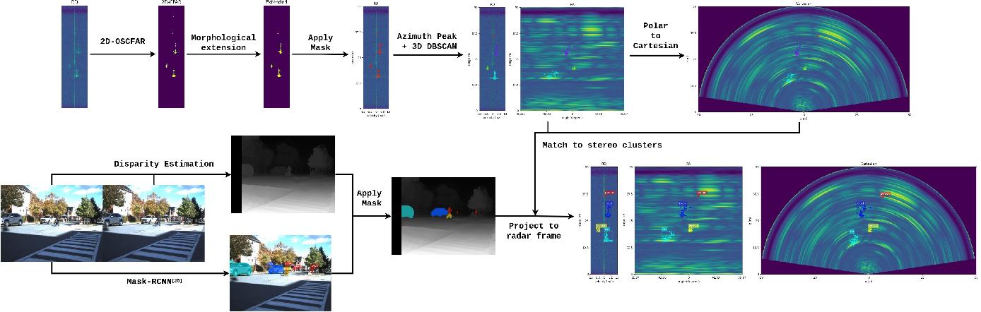 Figure 2 for RADDet: Range-Azimuth-Doppler based Radar Object Detection for Dynamic Road Users