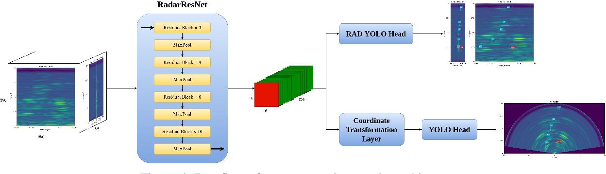 Figure 4 for RADDet: Range-Azimuth-Doppler based Radar Object Detection for Dynamic Road Users
