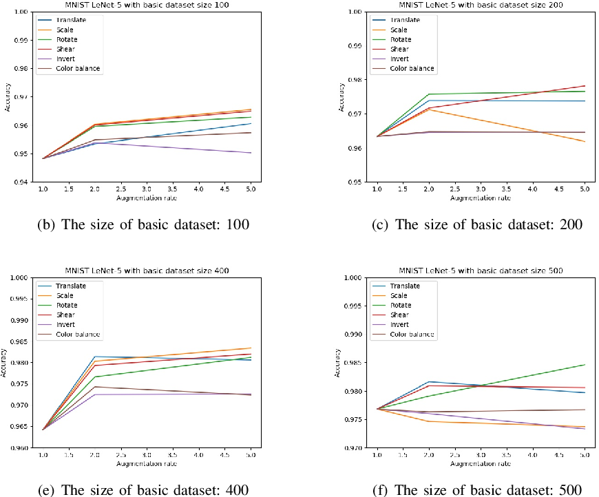 Figure 2 for A Preliminary Study on Data Augmentation of Deep Learning for Image Classification