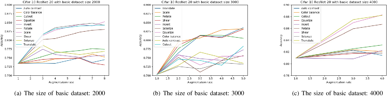 Figure 3 for A Preliminary Study on Data Augmentation of Deep Learning for Image Classification