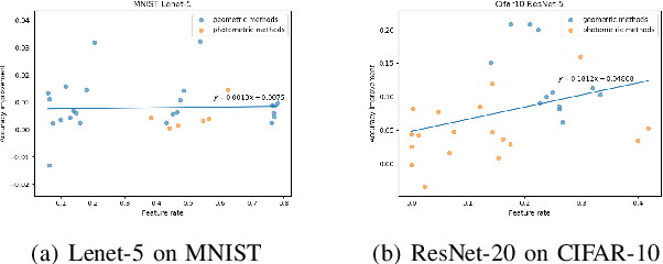 Figure 4 for A Preliminary Study on Data Augmentation of Deep Learning for Image Classification