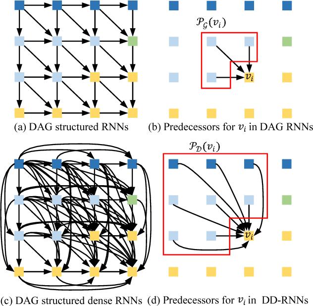 Figure 3 for Dense Recurrent Neural Networks for Scene Labeling