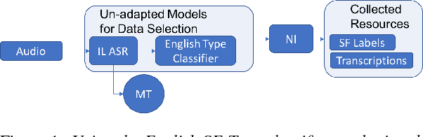 Figure 1 for Automatic Speech Recognition and Topic Identification for Almost-Zero-Resource Languages