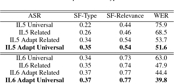 Figure 4 for Automatic Speech Recognition and Topic Identification for Almost-Zero-Resource Languages