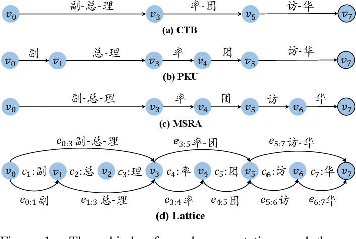 Figure 1 for Lattice-Based Recurrent Neural Network Encoders for Neural Machine Translation