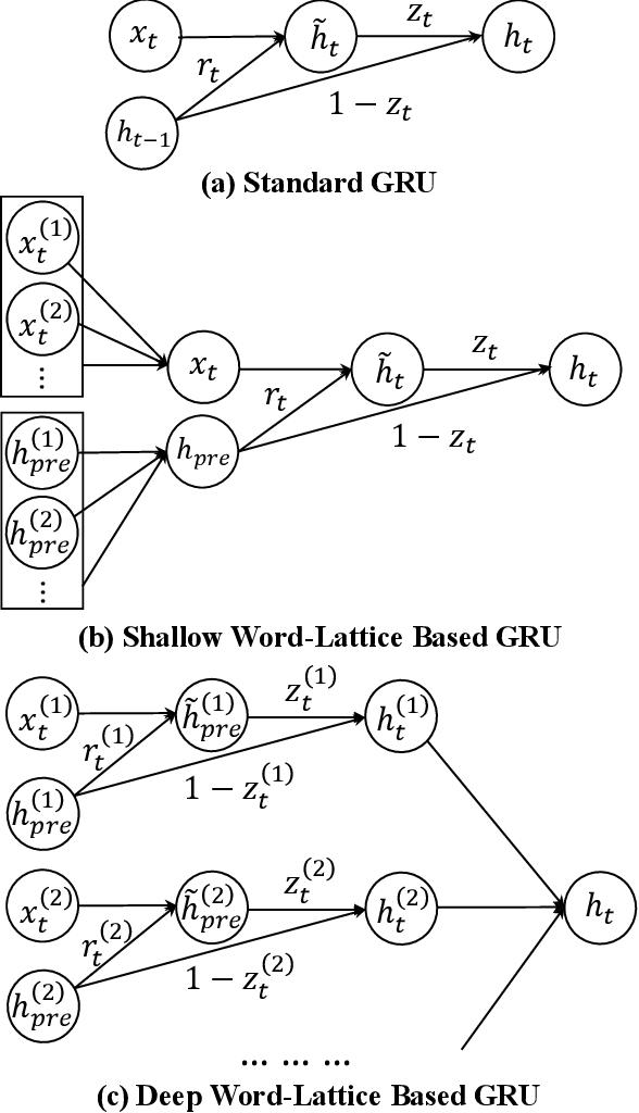 Figure 3 for Lattice-Based Recurrent Neural Network Encoders for Neural Machine Translation