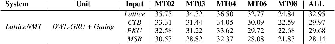 Figure 4 for Lattice-Based Recurrent Neural Network Encoders for Neural Machine Translation