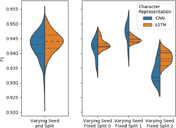 Figure 1 for FIESTA: Fast IdEntification of State-of-The-Art models using adaptive bandit algorithms