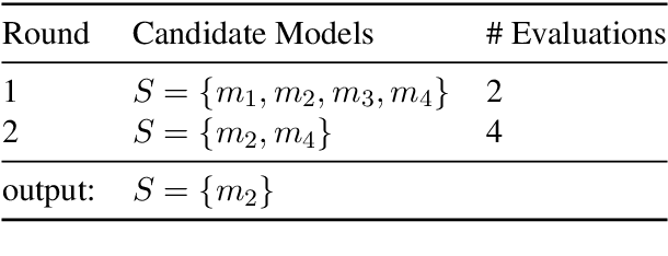Figure 2 for FIESTA: Fast IdEntification of State-of-The-Art models using adaptive bandit algorithms