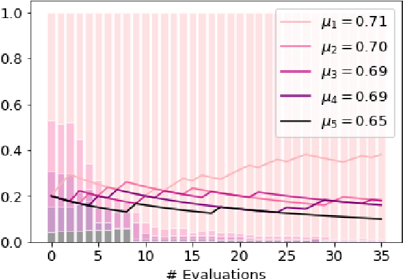 Figure 3 for FIESTA: Fast IdEntification of State-of-The-Art models using adaptive bandit algorithms