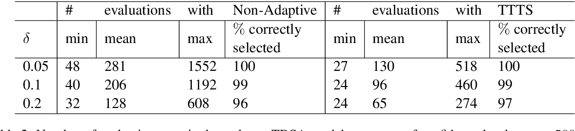Figure 4 for FIESTA: Fast IdEntification of State-of-The-Art models using adaptive bandit algorithms