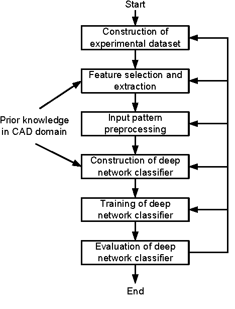 A deep learning approach to the classification of 3D CAD models