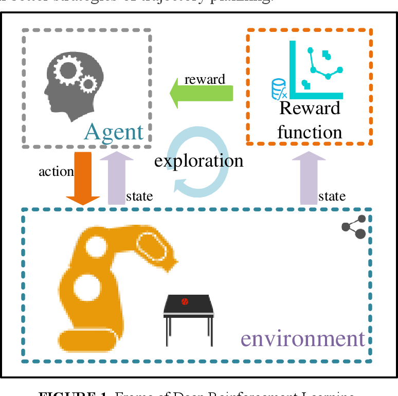 Figure 1 for Deep Reinforcement Learning with Stage Incentive Mechanism for Robotic Trajectory Planning