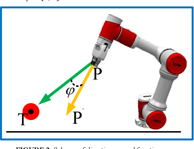 Figure 3 for Deep Reinforcement Learning with Stage Incentive Mechanism for Robotic Trajectory Planning