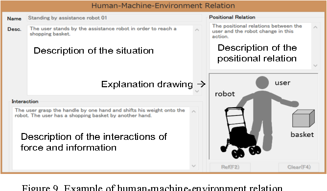 Figure 9. Example of human-machine-environment relation.