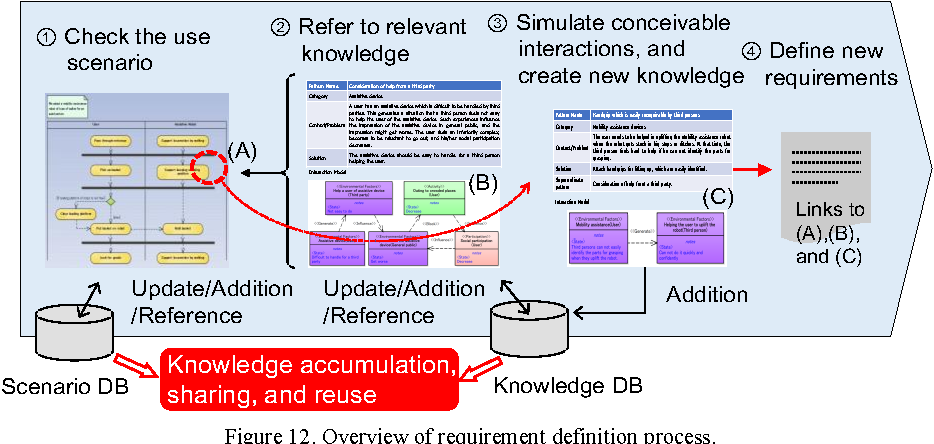 Figure 12. Overview of requirement definition process.