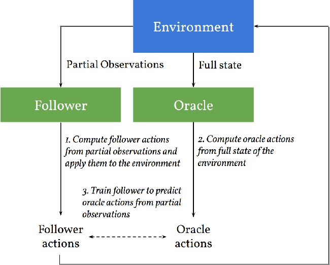 Figure 1 for Learning to Play Imperfect-Information Games by Imitating an Oracle Planner