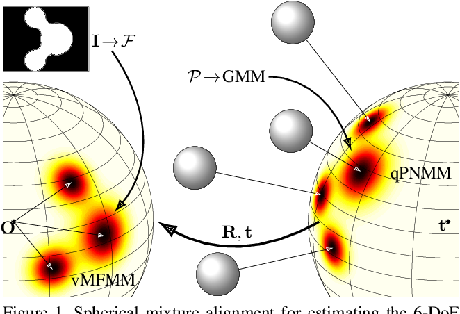 Figure 1 for The Alignment of the Spheres: Globally-Optimal Spherical Mixture Alignment for Camera Pose Estimation