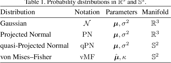Figure 2 for The Alignment of the Spheres: Globally-Optimal Spherical Mixture Alignment for Camera Pose Estimation