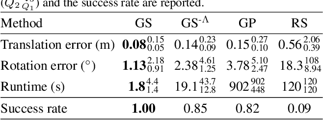 Figure 4 for The Alignment of the Spheres: Globally-Optimal Spherical Mixture Alignment for Camera Pose Estimation
