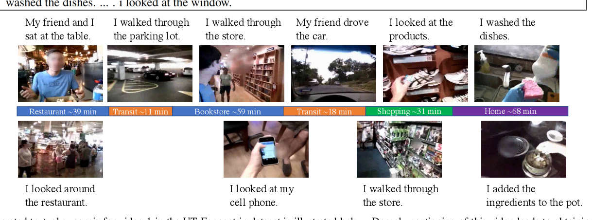 Figure 2 for Text Synopsis Generation for Egocentric Videos