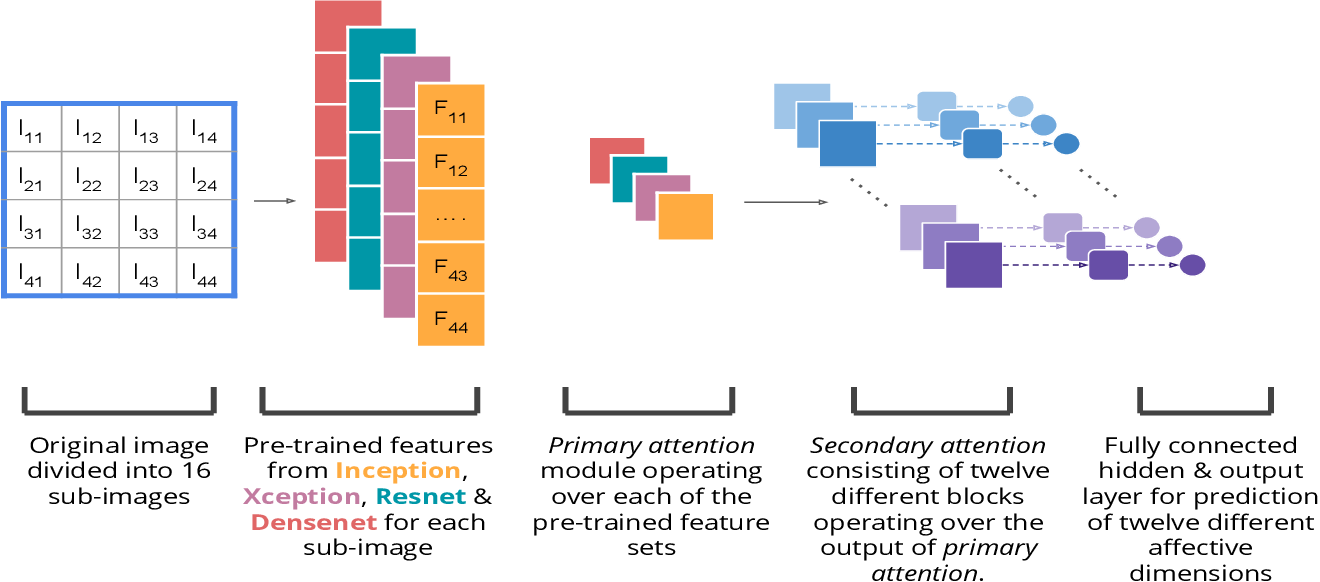 Figure 3 for Visual Interest Prediction with Attentive Multi-Task Transfer Learning