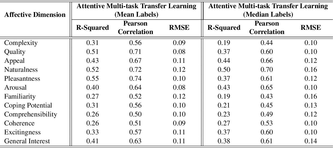 Figure 2 for Visual Interest Prediction with Attentive Multi-Task Transfer Learning