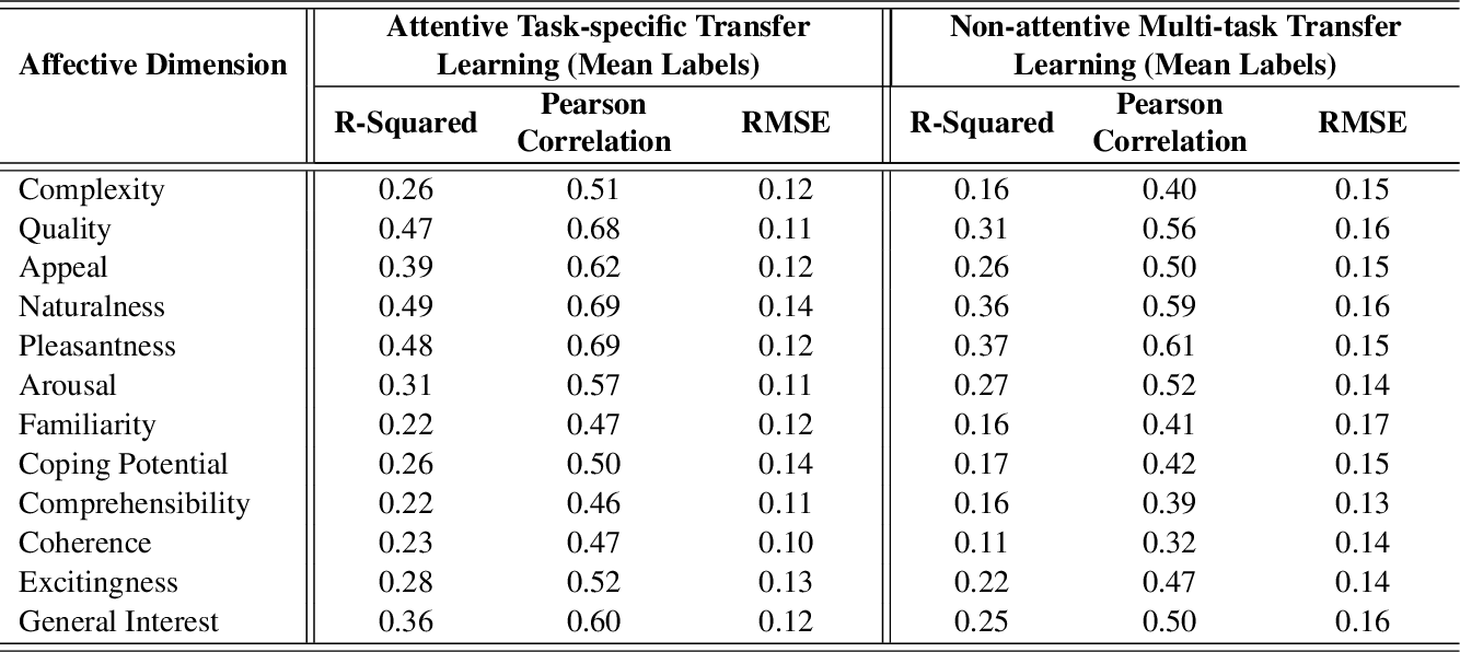 Figure 4 for Visual Interest Prediction with Attentive Multi-Task Transfer Learning