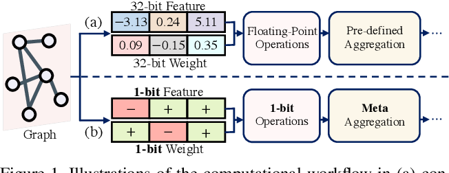 Figure 1 for Meta-Aggregator: Learning to Aggregate for 1-bit Graph Neural Networks