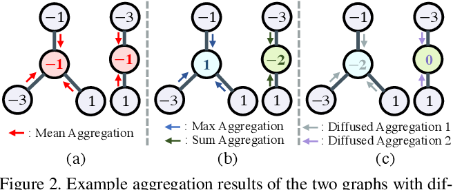 Figure 3 for Meta-Aggregator: Learning to Aggregate for 1-bit Graph Neural Networks
