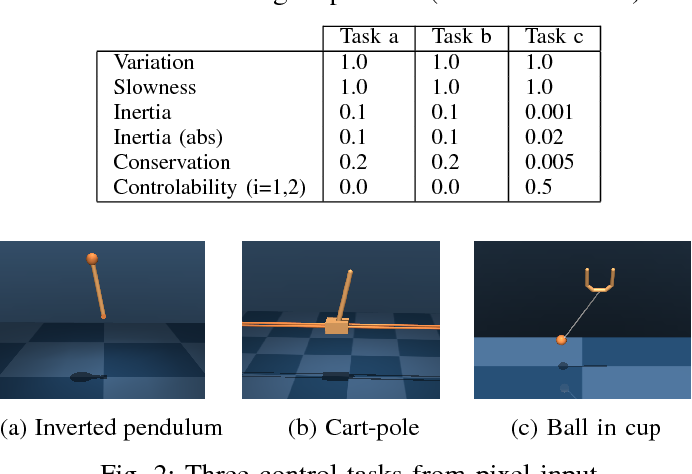 Figure 2 for PVEs: Position-Velocity Encoders for Unsupervised Learning of Structured State Representations