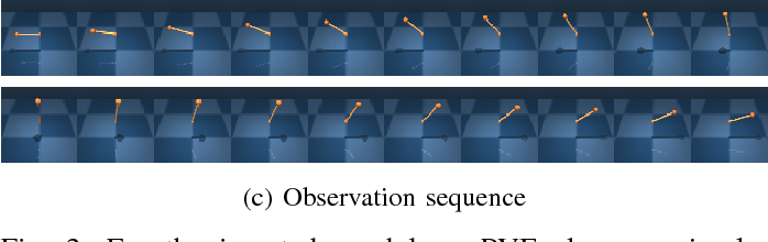 Figure 3 for PVEs: Position-Velocity Encoders for Unsupervised Learning of Structured State Representations