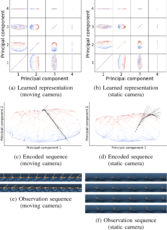 Figure 4 for PVEs: Position-Velocity Encoders for Unsupervised Learning of Structured State Representations