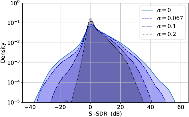 Figure 1 for Unified Gradient Reweighting for Model Biasing with Applications to Source Separation