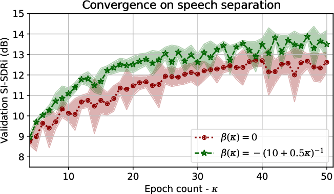 Figure 3 for Unified Gradient Reweighting for Model Biasing with Applications to Source Separation