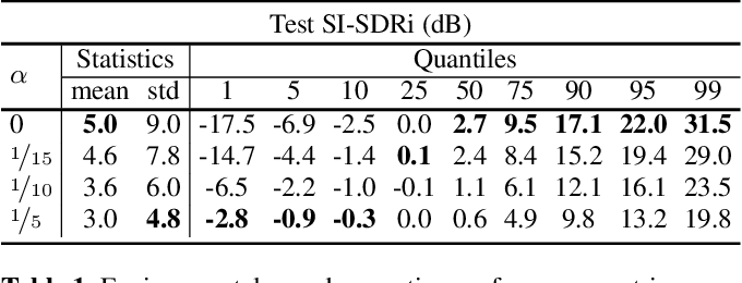 Figure 2 for Unified Gradient Reweighting for Model Biasing with Applications to Source Separation